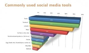 6_commonly used social media tools1