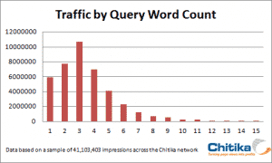 29_traffic-by-word-count