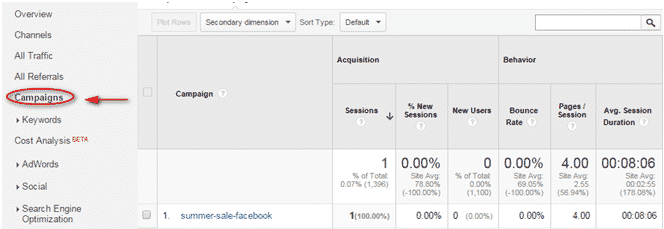 campiagns on google analytics