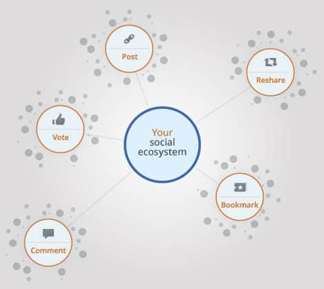 גוגל אנליטיקס - מרכז נתונים חברתי (מתוך הבלוג של גוגל אנליטיקס)