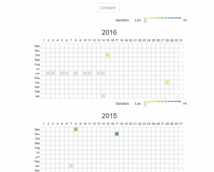 השוואה בין שנים בכלי wayback machine