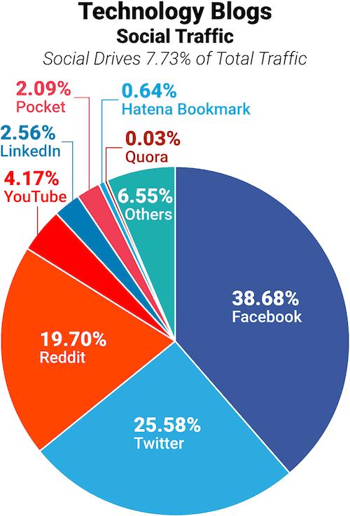 Technology blog traffic from social media
