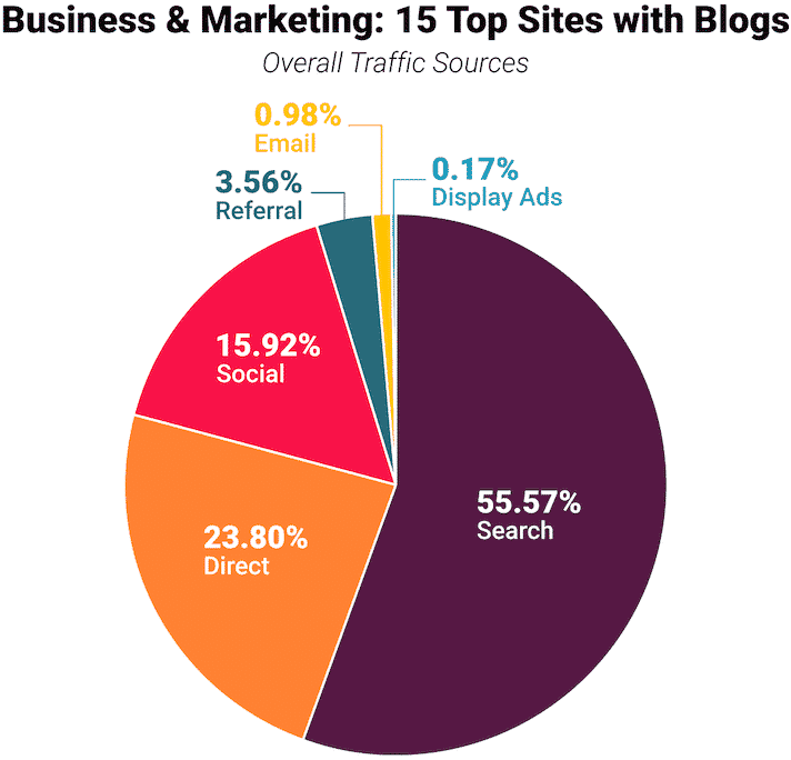 15-Business and Marketing 15 Top Sites with Blogs overall traffic sources