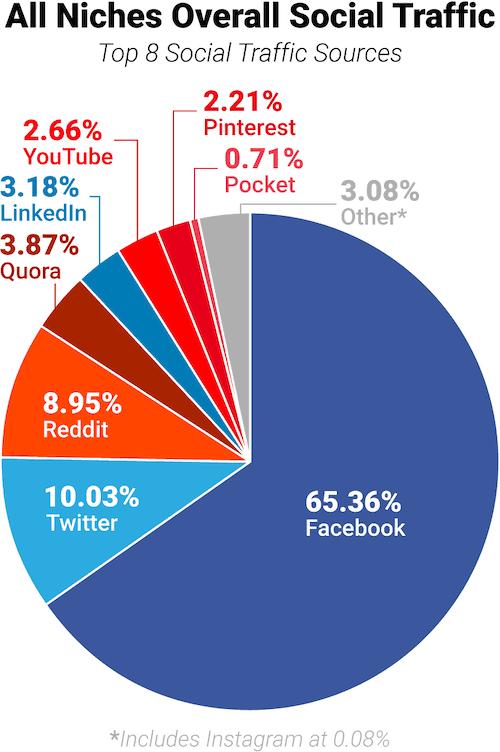 שיעור ממוצע של תנועה מרשתות חברתיות בכלל התעשיות