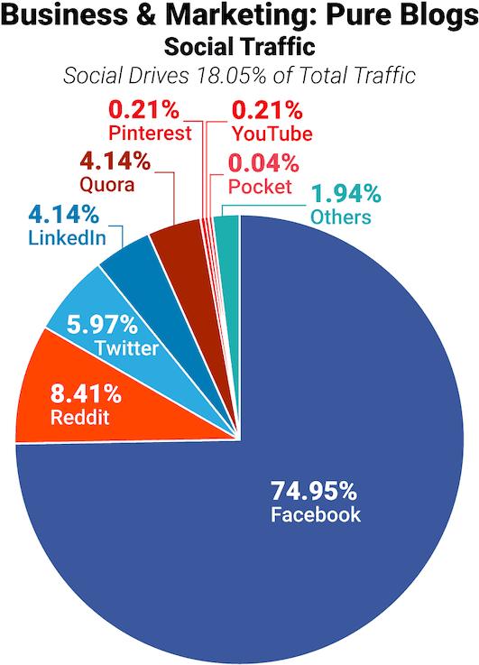 התפלגות תנועת גולשים ממדיה חברתית לבלוגים של עסקים ושיווק