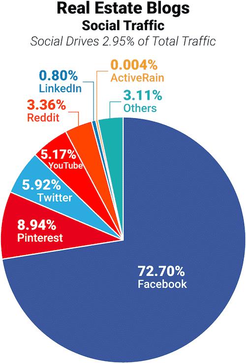 """תנועת גולשים מרשתות חברתיות לבלוגים של נדל""""ן"""
