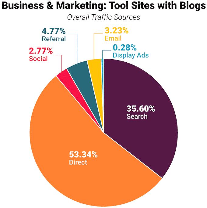התפלגות התנועה של אתרי כלים בתחום השיווק והעסקים