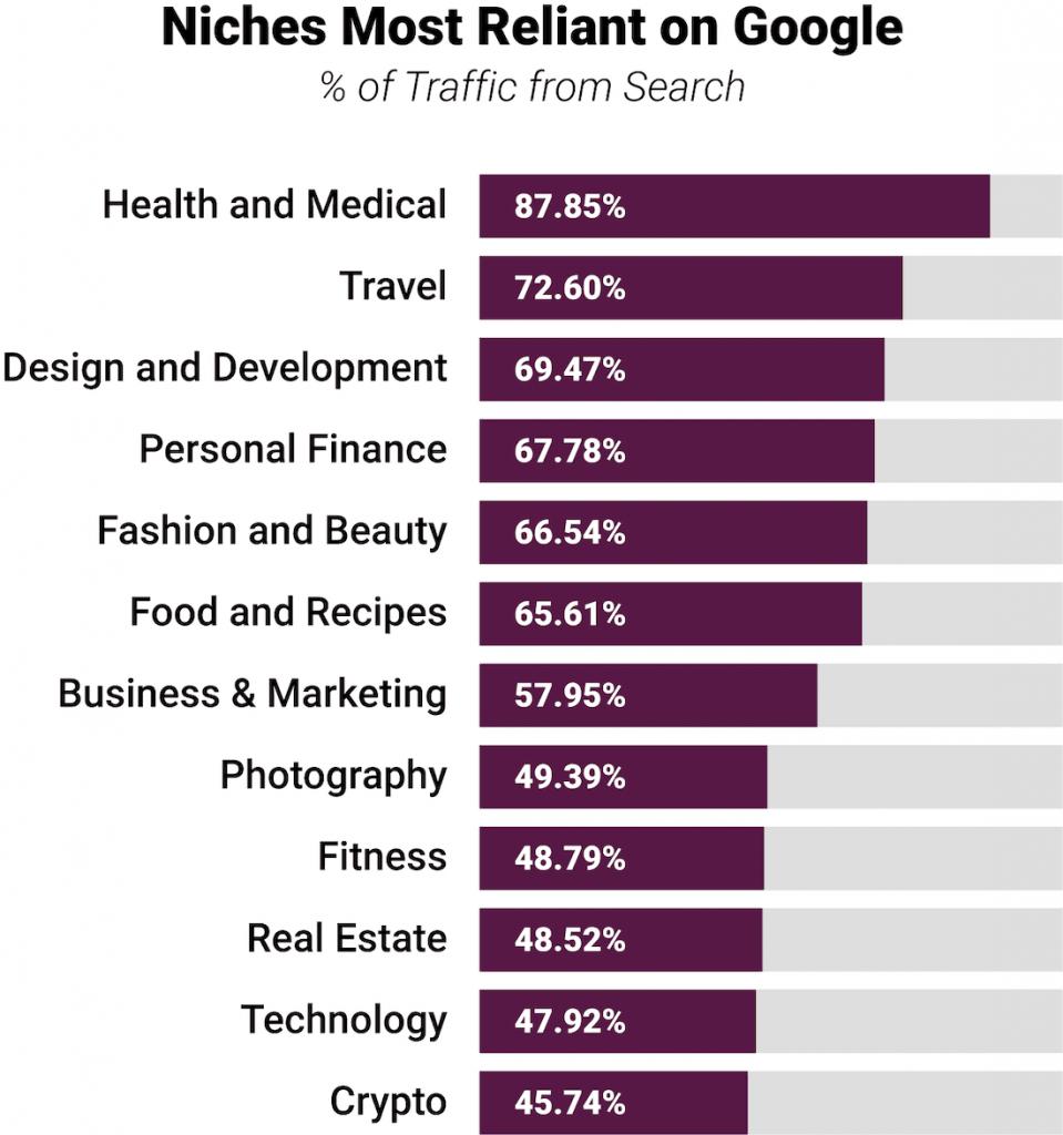 הסתמכות של תעשיות על תנועת גולשים ממנוע החיפוש גוגל